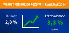 Polska gospodarka wciąż się rozwija - i to szybciej, niż sugerowały prognozy