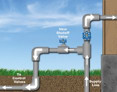 Tapping into the water line For Lawn Sprinklers & Irrigation Systems Home Irrigation Systems, Sprinkler Irrigation, Lawn Sprinkler System, Water Facts, Yard Drainage, Garden Sprinklers, Front Yard Landscaping, Landscaping Design, Water Conservation