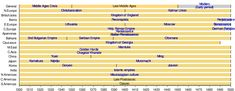 Timeline of the Middle Ages across the planet - Wikipedia