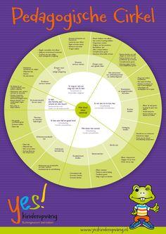 De pedagogische cirkel is de basis van het dagelijkse handelen op de groepen.