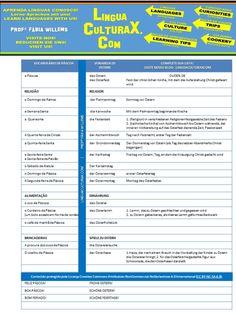 Vocabulário de Páscoa 9a (Ostern-Vokabular) Religion, German, Language, Learning, Learn German, Tips, Palm Sunday, Deutsch, German Language