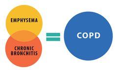 Emphysema + Chronic Bronchitis = COPD