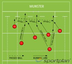 MUNSTER Backs Moves Drills Rugby Coaching Tips - Sportplan Ltd