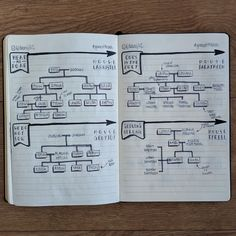 Here are sketchnotes of the eight major houses in Game of Thrones.   Hopefully they'll help you navigate their strange, interconnecting, often incestuous family trees.