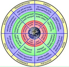 permaculture wheel