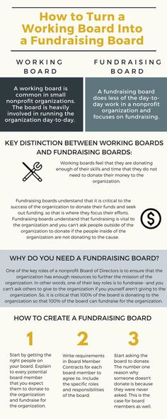 A fundraising board of directors does less of the day-to-day work in a nonprofit organization in order to focus on fundraising. Nonprofit Fundraising, Fundraising Events, Fundraising Ideas, Sponsorship Letter, Grant Writing, Community Foundation, Business Planning, Business Writing, Business Management