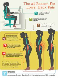 The number one cause of lower-back pain is a tight hip flexor (or psoas). It happens to everyone and is usually caused by sitting down; another cause is sleeping on your side in a fetal position.