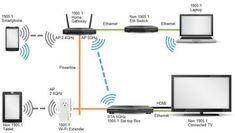 Internet wifi router setup and network cabling services in Mudon Dubai 0556789741