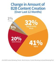 Change in Amount of B2B Content Creation (Over last 12 months)