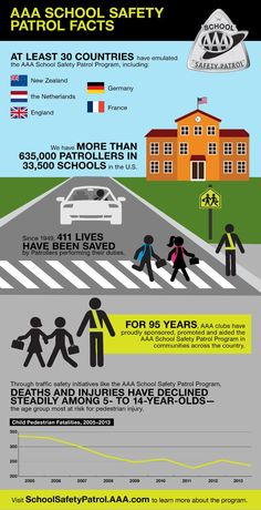 SCHOOL SAFETY PATROL FACTS- Check out these facts just in time for back to school. The AAA School Safety Patrol Program began in the early 1920s.