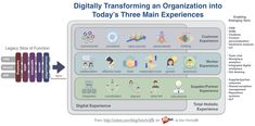 The Digital Enterprise Transformation Customer, Worker, Employee, Supplier Experience