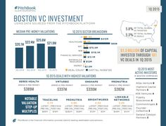 No. 3: Boston. Startups here raised a total of $1.3 billion in the first quarter of 2015. Healthcare and IT startups took in more than 85% of the total funding. Seres Health, a drug maker, was the highest valued company at $389 million.