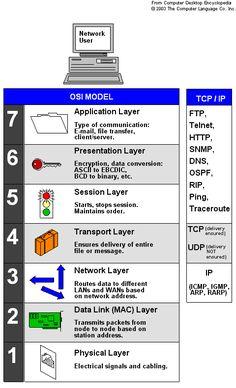 http://common.ziffdavisinternet.com/encyclopedia_images/TCPIP.GIF