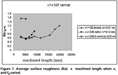 Influence of Cutting Conditions on Tool Life, Tool Wear and Surface Finish in the Face Milling Process