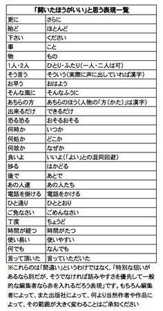 埋め込み Note Memo, Japanese Language, Survival Tips, Design Reference, Embedded Image Permalink, Trivia, Good To Know, Life Lessons, Helpful Hints