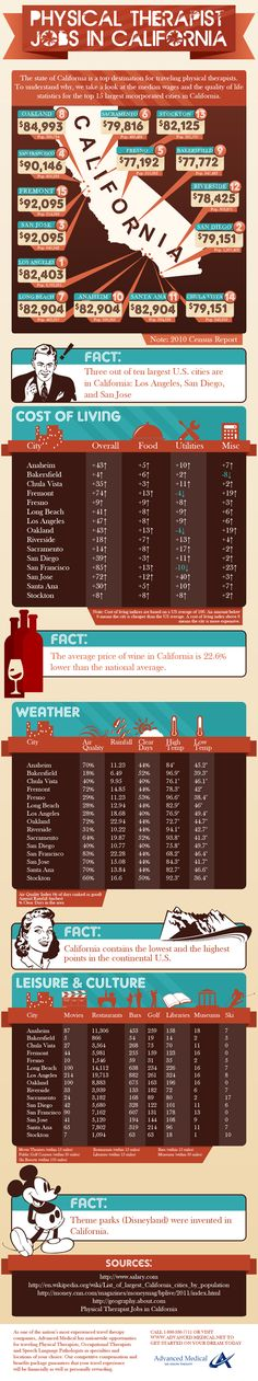 The career infographic takes a look at the median wages and the quality of life statistics for physical therapists looking to take California travel assignments. The infographic details the top 15 largest incorporated cities in California. It looks at the median salary,  cost of living, weather, leisure and culture for each of these cities.
