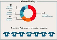 cold calling sales infographic