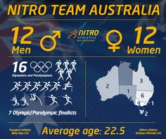 Nitro Team Australia.  The make-up of Australia's 24 most exciting athletes that took part in the revolutionary inaugural track and field series in Melbourne 2017 Nitro Athletics. For Nitro Athletics.