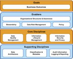 the dgi data governance framework the data governance