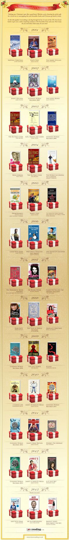 Bestselling Christmas books infographic