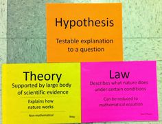 """It's just a theory"" My poster set for hypothesis, theory and law. We Teach High School"