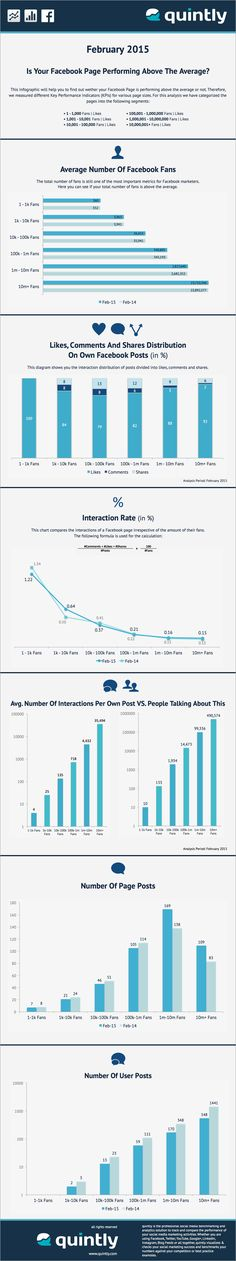 Average Facebook Page Performance For February 2015 #infographic