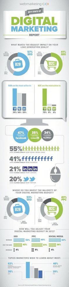 Dados relevantes para social media, mostrando que as mídias sociais não são tendência, são parte da estratégia de negócio!