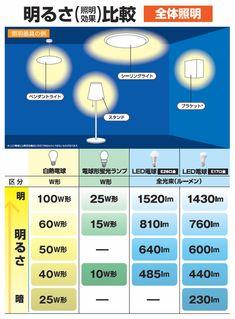 Home Lighting, Lighting Design, Indirect Lighting, Knowledge, House Design, Architecture, Interior, Life, Home Decor