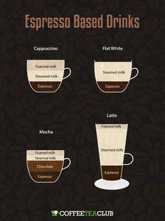 Cappuccino vs Latte vs Mocha vs Flat White: What's The Difference?
