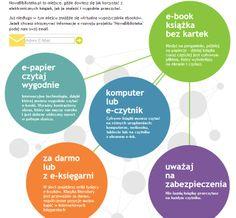 NowaBiblioteka.pl Chart, Books, Education, Libros, Book, Book Illustrations, Libri