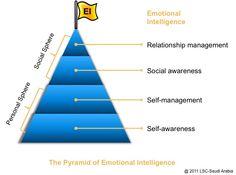 Pyramid of emotional intelligence