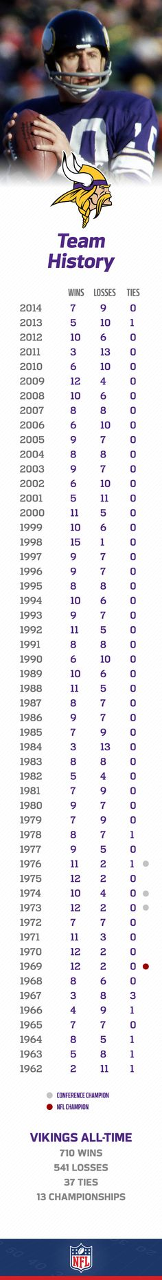 The Minnesota Vikings have reached the Super Bowl four times since 1961.