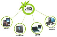 How to Make your Tablet PCs Eco-Friendly Green Technology, Laptop Computers, Eco Friendly, Smartphone, Make It Yourself, How To Make