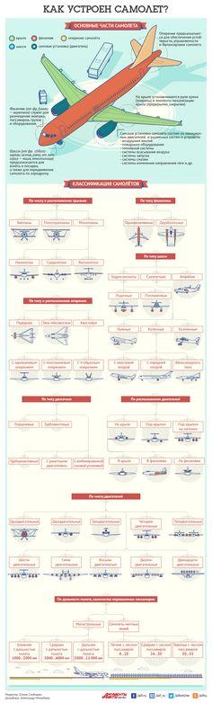 Какие бывают самолёты и как они устроены? Инфографика   Инфографика…