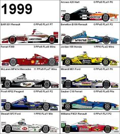 Formula One Grand Prix 1999 Cars