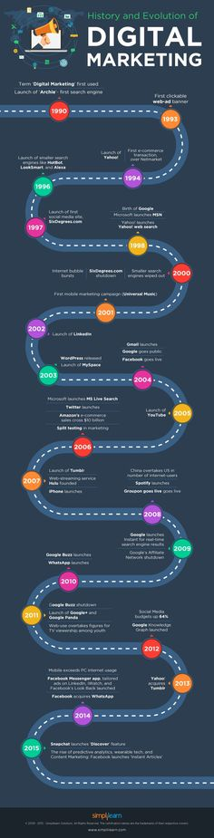 awesome Digital Marketing: Change with time #Infographic #DigitalMarketing #History...