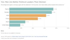 """Yes, Men Are Better Political Leaders Than Women  Percentage who agree or strongly agree with the statement: """"On the whole, men make better political leaders than women do.""""  Source: NPR / World Values Survey Wave 6 (2010-2014) / David Eads and Christopher Groskopf"""