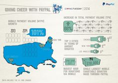 Giving Tuesday on Paypal infographic, 2014