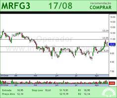 MARFRIG - MRFG3 - 17/08/2012 #MRFG3 #analises #bovespa