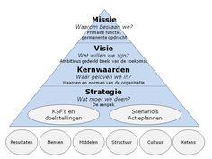 model: strategie