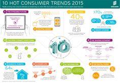 Report Ericsson ConsumerLab Hot Consumer Trends per il 2015. La connettività è sempre più integrata nella vita di tutti i giorni #tech #consumer #report