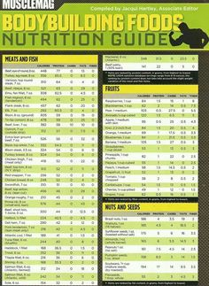 Nutrition - More at http://anabolicmusclecooking.com