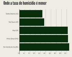 Pesquisa revela os estados mais e menos perigosos do Brasil