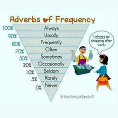 Di frequenza