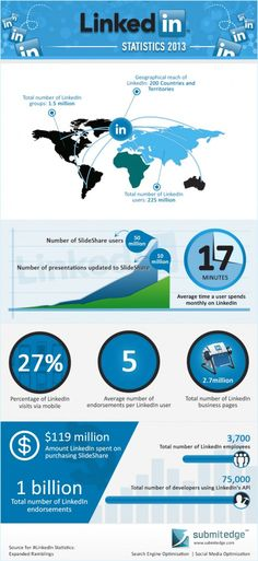 Linkedin statistics 2013 #infographic.  Using Linkedin can really improve your online reputation.  One tip is to engage with others by joining and commenting in Groups, and by having your profile filled out completely