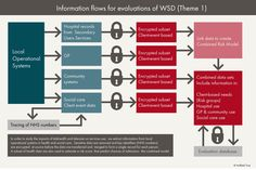 Information flows for evaluations of WSD - Nuffield Trust