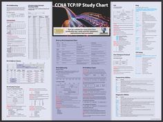 CCNA Routing and Switching 200-120 TCP/IP Study Poster