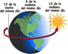 El día y la noche - Aula de Elena Sistema Solar, Universe, Classroom, Socialism, Meteorology, Teaching Tips, Geography, Maps, School Projects