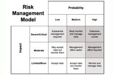 risk management - Google Search Emergency Management, Event Management, Business Management, Business Ethics, Business Analyst, Strategy Business, Risk Analytics, Risk Matrix, Project Management Professional