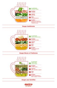 Infographie Soupe